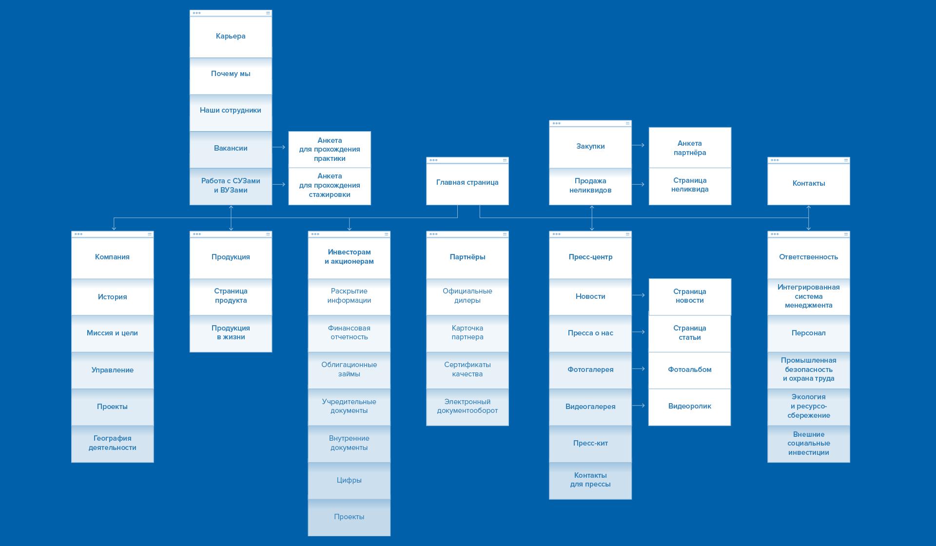 Структура сайта ПАО «КуйбышевАзот».
