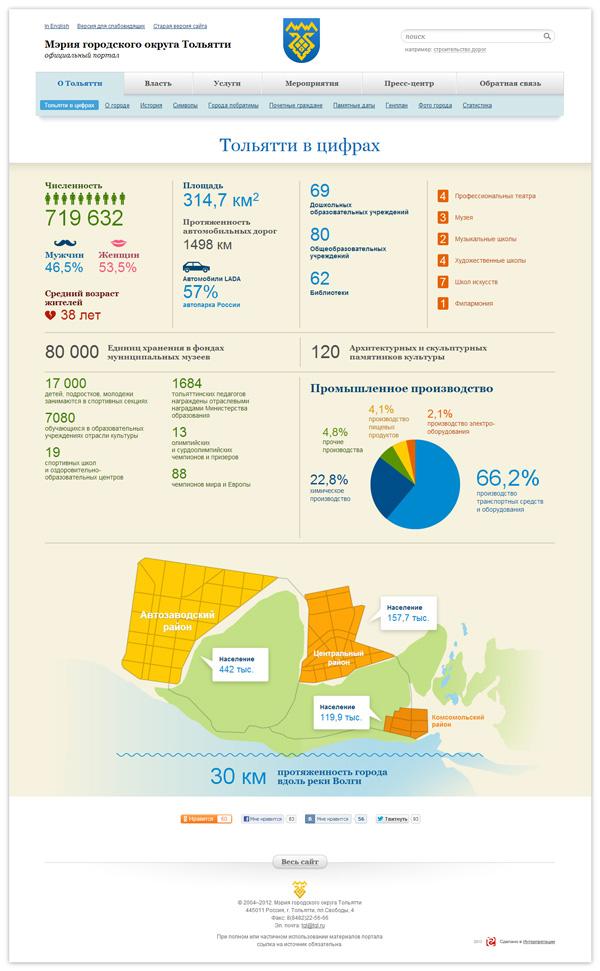Страница-инфографика «Тольятти в цифрах» раздела «О Тольятти»